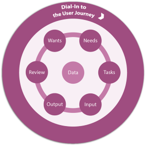 Basic User Journey cycle around central data with Wants, Needs, Tasks, Inout, Output, Review and on