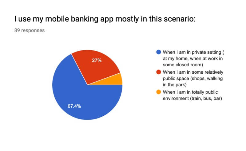 pie chart showing 94 percent of banking app users value some privacy when using their app