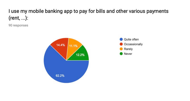 pie chart showing 76 percent of banking app users  pay someone occaisionally or quite often