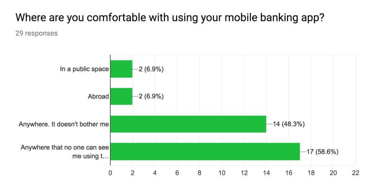 Bar chart showing 58% of respondents prefer to use thier banking app in private