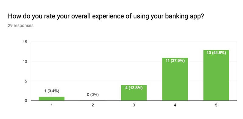 bar chart rating banking app satisfaction with 38 percent graded 4 out of 5 and 45 percent five out of five