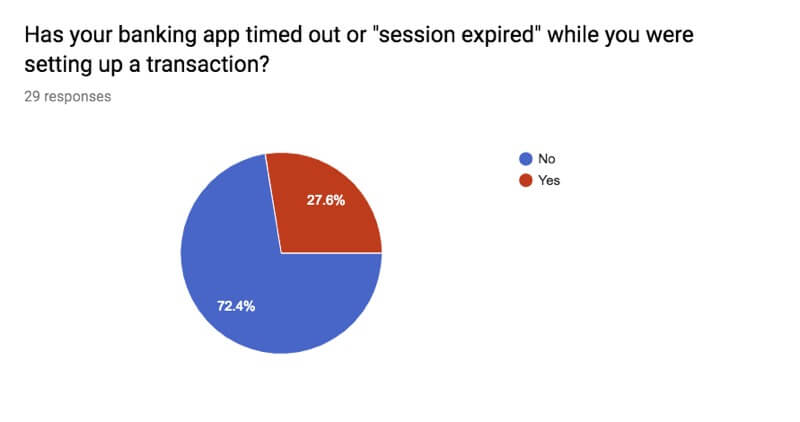 A pie chart showing 27% of respondents have experienced a banking app timed-out during theirtasks