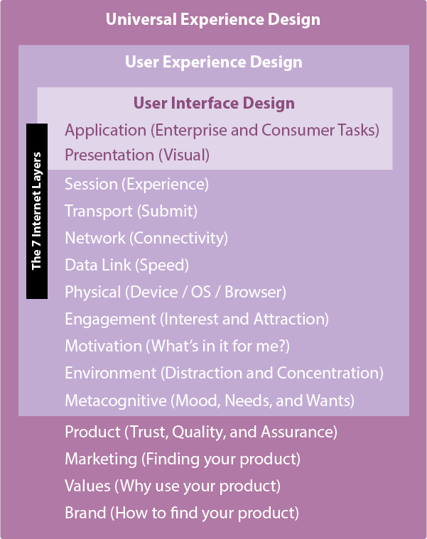 List of User Interface, User Experience, and Universal Experience design areas