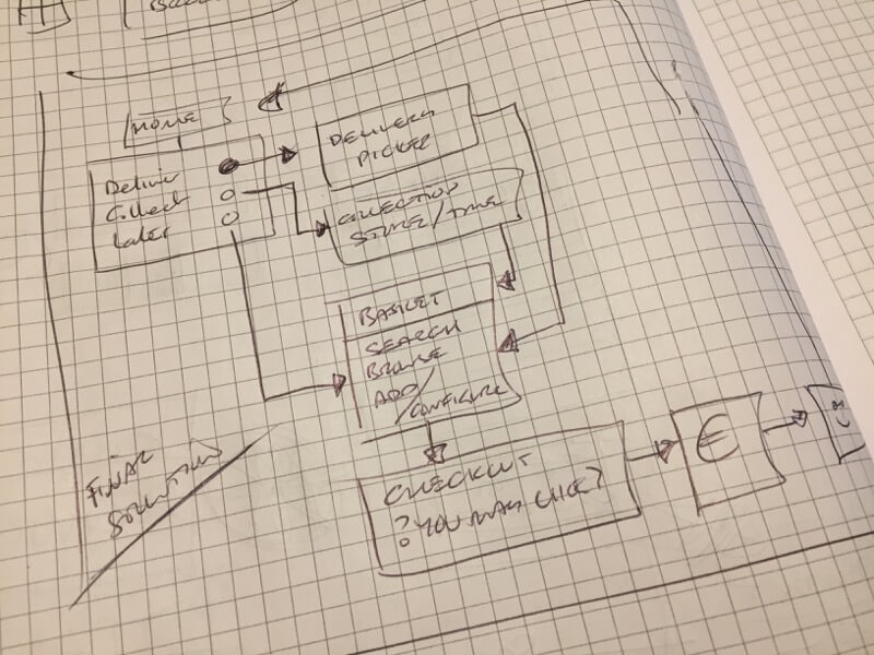 A paper sketched flow diagram