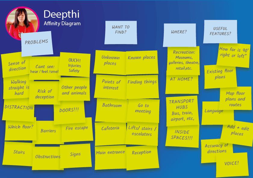 Deepthi affinity diagram image