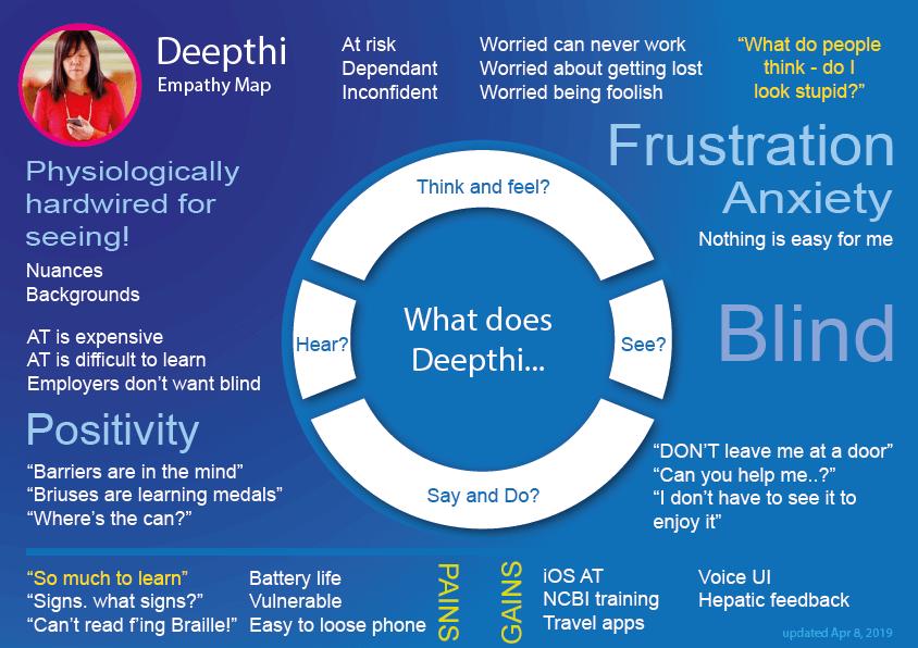 Deepthi's empathy map image