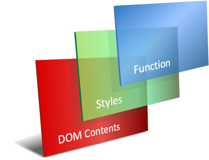 Three layers with the DOM and contents at the base, covered with Styles, and then with Function