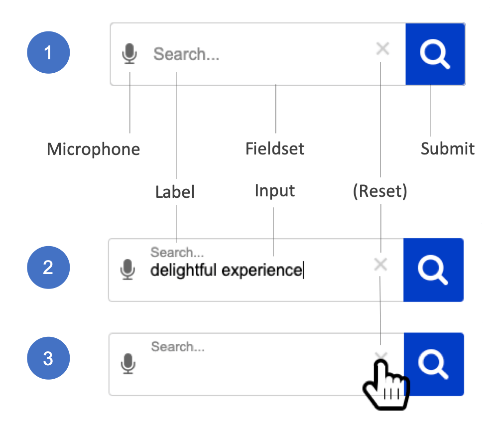 Styled search interaction wireframe showing two states of Off and Active, and on clicking the Clear button in some browsers